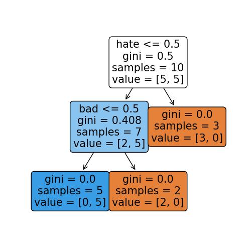 Image: 1 A visualised decision tree
